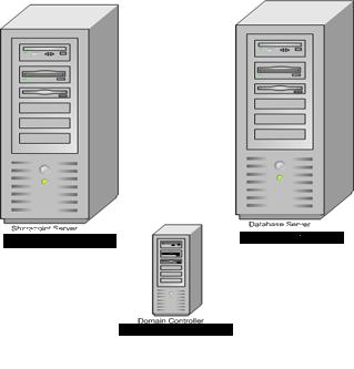 https://aspblogs.blob.core.windows.net/media/sreejukg/Media/simple_Install_architecture_6AEC2A34.png