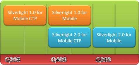 silverlightMobileRoadMap